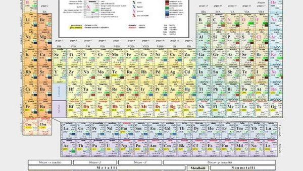 """La tavola periodica degli elementi compie 150 anni. Scienziati: """"pietra miliare dell'umanità"""""""